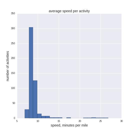 speed histogram